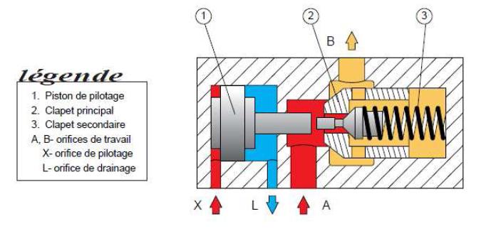 R gulation du d bit maintenance engins - Clapet anti siphon fonctionnement ...